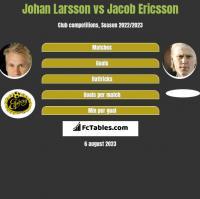Johan Larsson vs Jacob Ericsson h2h player stats