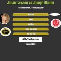 Johan Larsson vs Joseph Okumu h2h player stats
