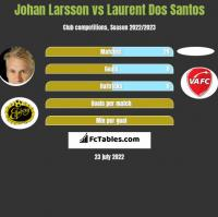 Johan Larsson vs Laurent Dos Santos h2h player stats