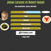 Johan Larsson vs Robert Gojani h2h player stats