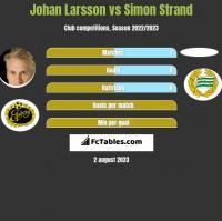 Johan Larsson vs Simon Strand h2h player stats
