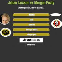 Johan Larsson vs Morgan Poaty h2h player stats