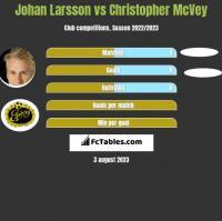 Johan Larsson vs Christopher McVey h2h player stats