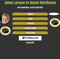 Johan Larsson vs Gustav Henriksson h2h player stats