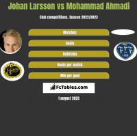 Johan Larsson vs Mohammad Ahmadi h2h player stats