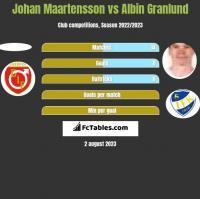 Johan Maartensson vs Albin Granlund h2h player stats