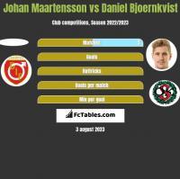 Johan Maartensson vs Daniel Bjoernkvist h2h player stats