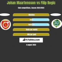 Johan Maartensson vs Filip Rogic h2h player stats