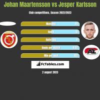 Johan Maartensson vs Jesper Karlsson h2h player stats