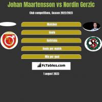Johan Maartensson vs Nordin Gerzic h2h player stats