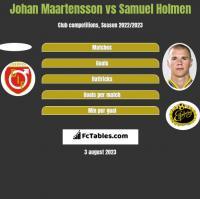 Johan Maartensson vs Samuel Holmen h2h player stats