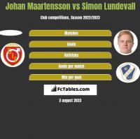 Johan Maartensson vs Simon Lundevall h2h player stats