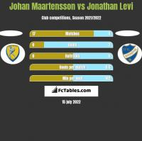 Johan Maartensson vs Jonathan Levi h2h player stats