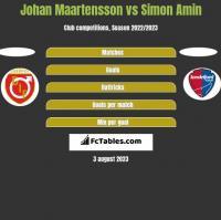 Johan Maartensson vs Simon Amin h2h player stats