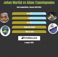 Johan Martial vs Adam Tzanetopoulos h2h player stats