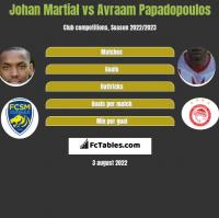 Johan Martial vs Avraam Papadopoulos h2h player stats
