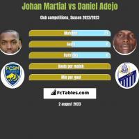 Johan Martial vs Daniel Adejo h2h player stats