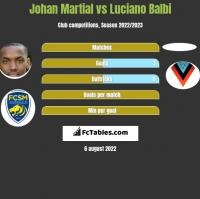 Johan Martial vs Luciano Balbi h2h player stats