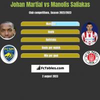 Johan Martial vs Manolis Saliakas h2h player stats