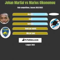 Johan Martial vs Marios Oikonomou h2h player stats