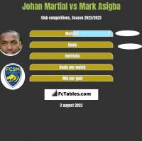 Johan Martial vs Mark Asigba h2h player stats