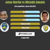 Johan Martial vs Michalis Bakakis h2h player stats