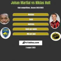 Johan Martial vs Niklas Hult h2h player stats