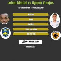 Johan Martial vs Ognjen Vranjes h2h player stats