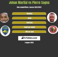 Johan Martial vs Pierre Sagna h2h player stats