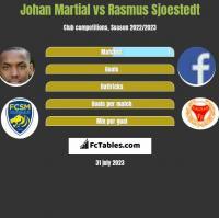 Johan Martial vs Rasmus Sjoestedt h2h player stats