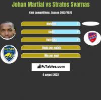 Johan Martial vs Stratos Svarnas h2h player stats