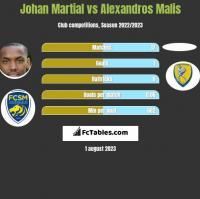Johan Martial vs Alexandros Malis h2h player stats