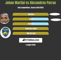 Johan Martial vs Alexandros Parras h2h player stats