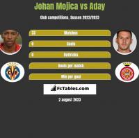 Johan Mojica vs Aday h2h player stats