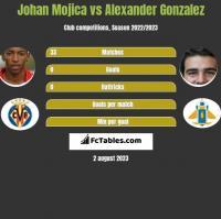 Johan Mojica vs Alexander Gonzalez h2h player stats