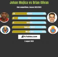 Johan Mojica vs Brian Olivan h2h player stats