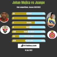 Johan Mojica vs Juanpe h2h player stats