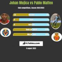 Johan Mojica vs Pablo Maffeo h2h player stats