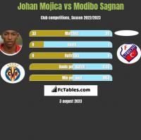 Johan Mojica vs Modibo Sagnan h2h player stats
