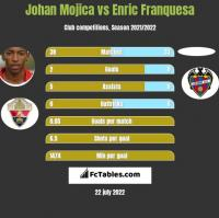 Johan Mojica vs Enric Franquesa h2h player stats