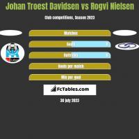 Johan Troest Davidsen vs Rogvi Nielsen h2h player stats
