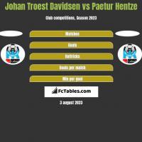 Johan Troest Davidsen vs Paetur Hentze h2h player stats