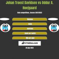 Johan Troest Davidsen vs Oddur A. Hoejgaard h2h player stats