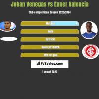 Johan Venegas vs Enner Valencia h2h player stats