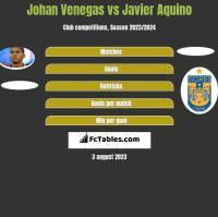 Johan Venegas vs Javier Aquino h2h player stats