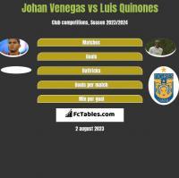 Johan Venegas vs Luis Quinones h2h player stats