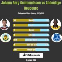 Johann Berg Gudmundsson vs Abdoulaye Doucoure h2h player stats