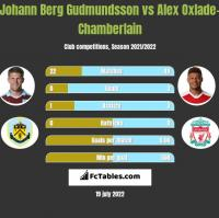Johann Berg Gudmundsson vs Alex Oxlade-Chamberlain h2h player stats