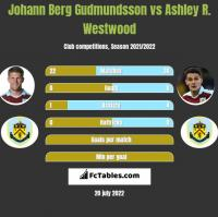 Johann Berg Gudmundsson vs Ashley R. Westwood h2h player stats
