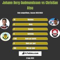 Johann Berg Gudmundsson vs Christian Atsu h2h player stats